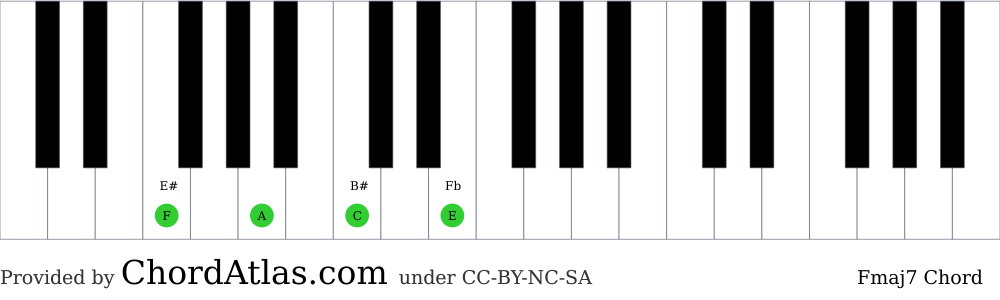 Piano chord chart for the F major seventh chord (Fmaj7). The notes F, A, C and E are highlighted.