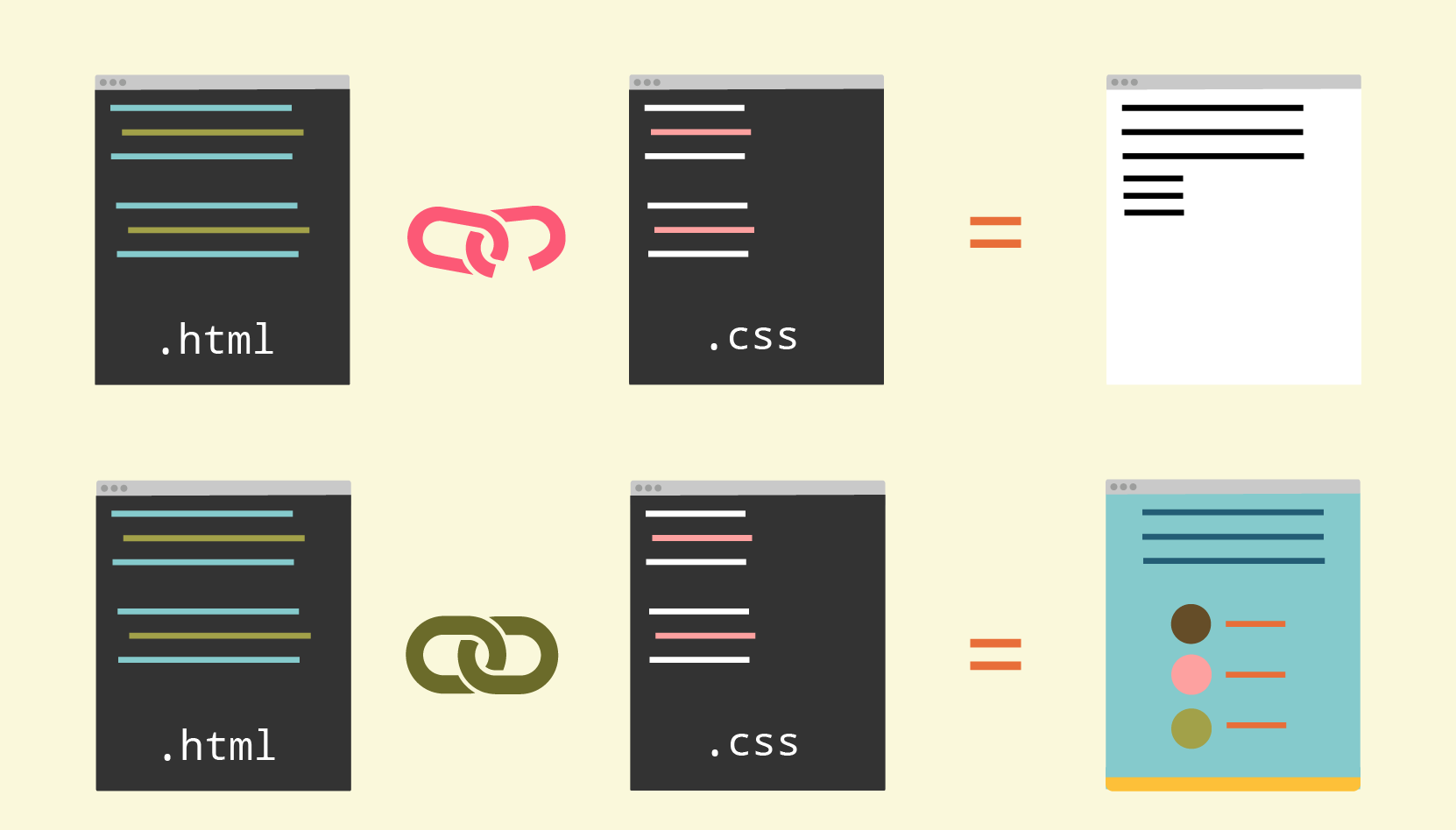 Illustration showing the result of a successfully linked CSS documents