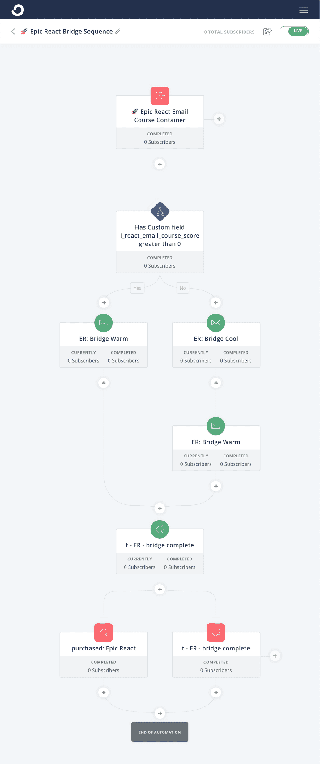 screenshot of a convertkit visual automation of the bridge sequence