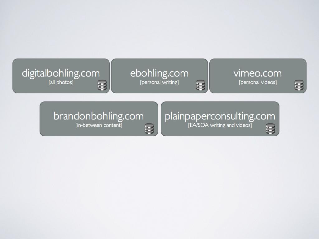 Separate Sites, Separate Content