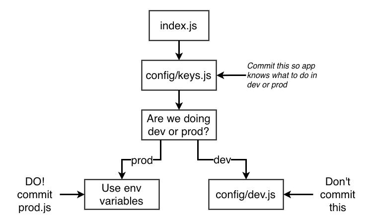 Variables de entorno en desarrollo y producción