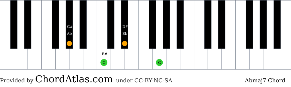 Piano chord chart for the A flat major seventh chord (Abmaj7). The notes Ab, C, Eb and G are highlighted.