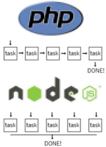 Node.js vs. PHP