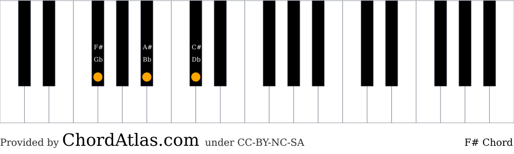 Piano chord chart for the F sharp major chord (F#). The notes F#, A# and C# are highlighted.