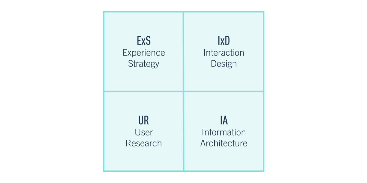 Diagram depicting the 4 quadrants of UX design