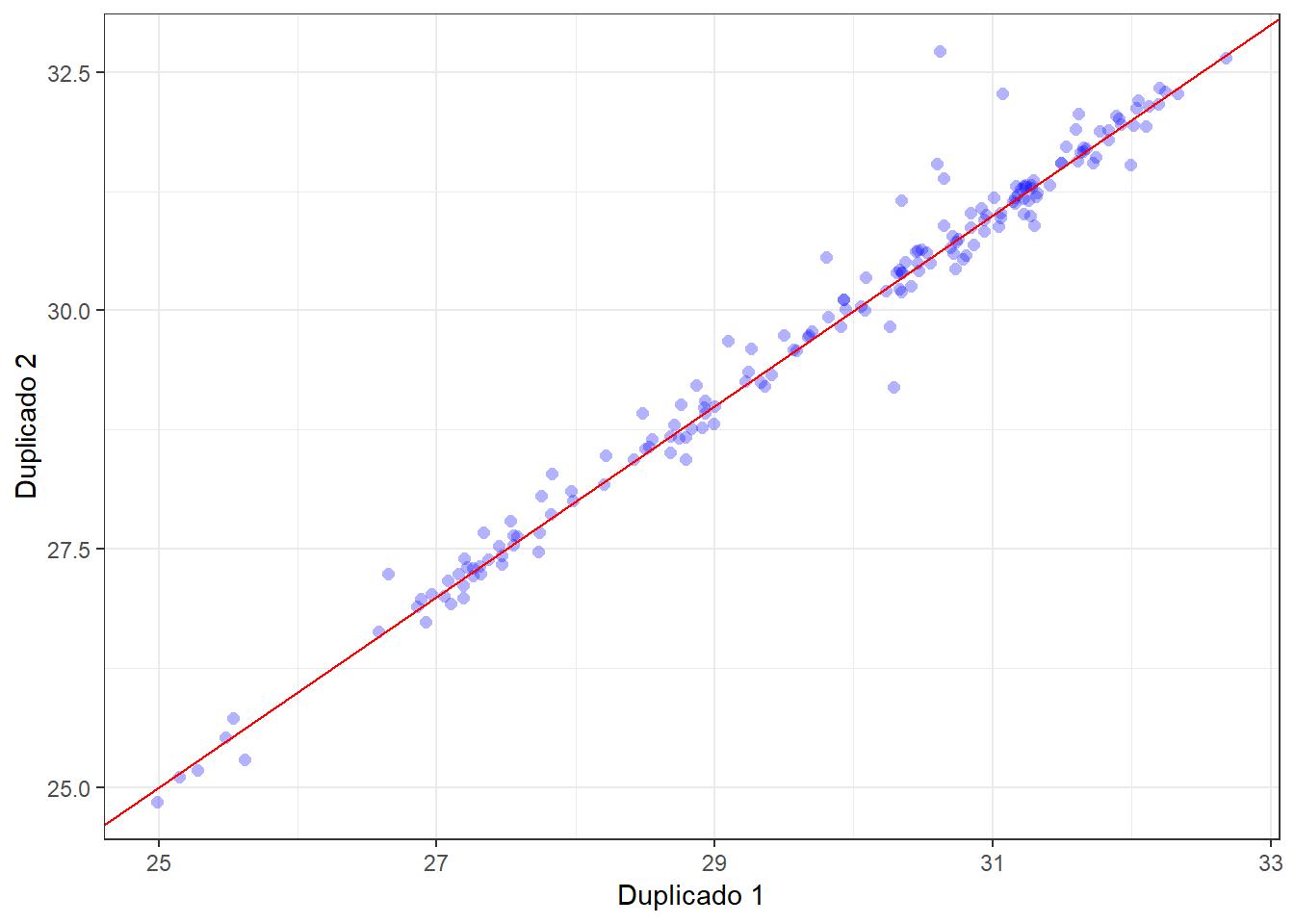 Gráfico de dispersión entre duplicados