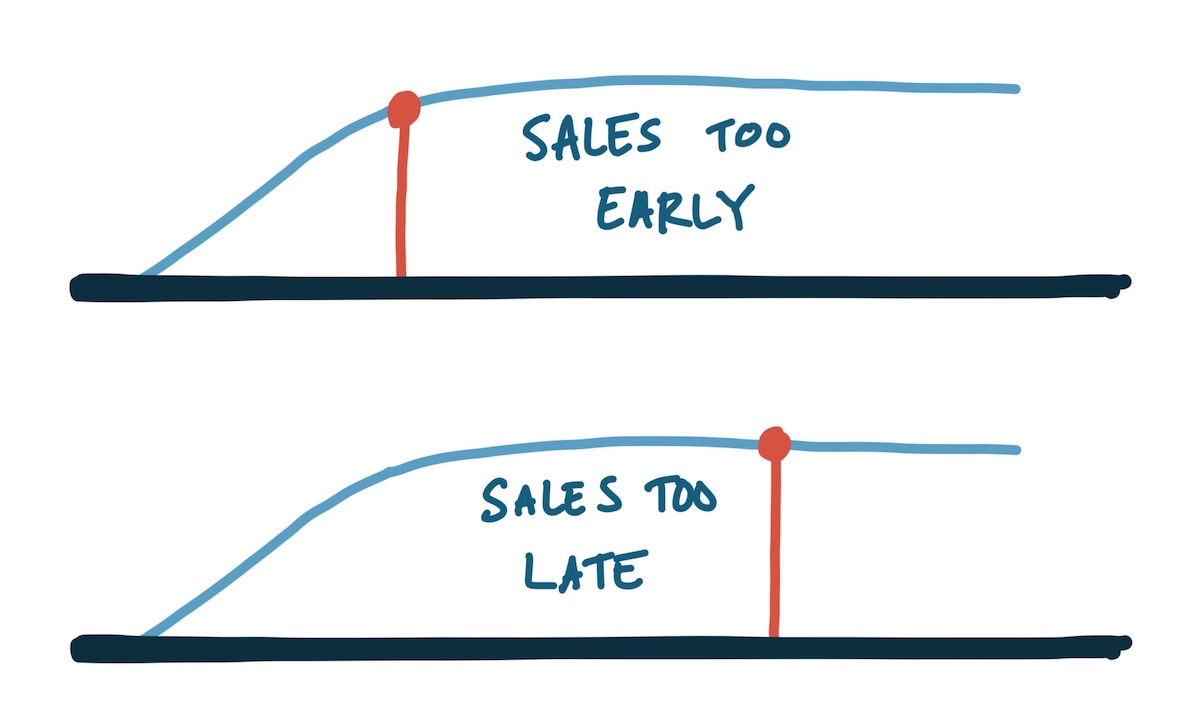 Sales too early stunts investments on super-efficient organic growth techniques with PLG; too late means customers may have slowed expansion because you weren't there for the assist in keeping the growth moving upward