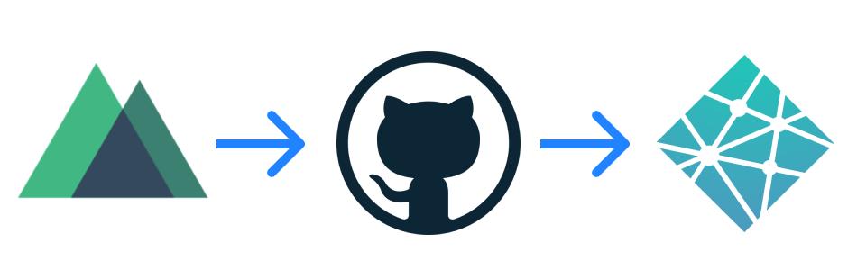 Nuxt->GitHub->Netlify
