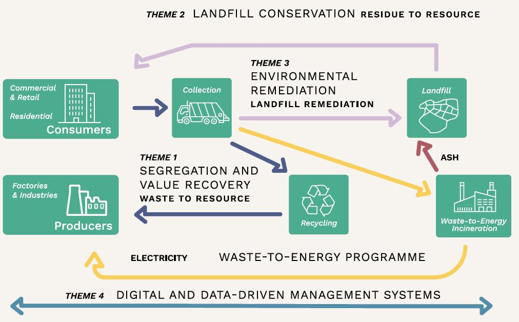 Closing the Waste Loop
