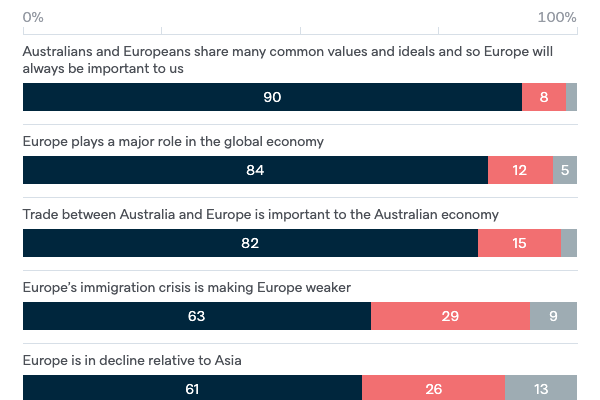 Attitudes to Europe - Lowy Institute Poll 2020