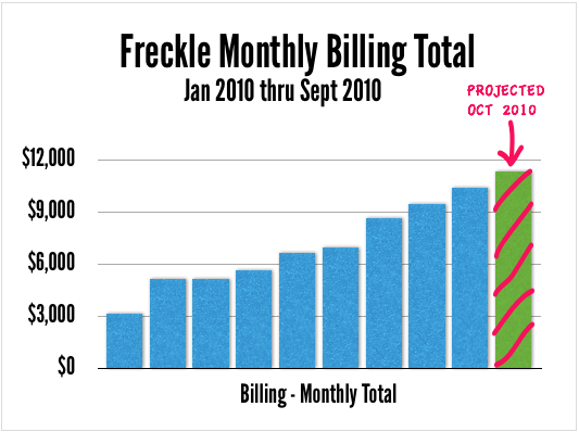 Freckle Monthly Billing Total chart