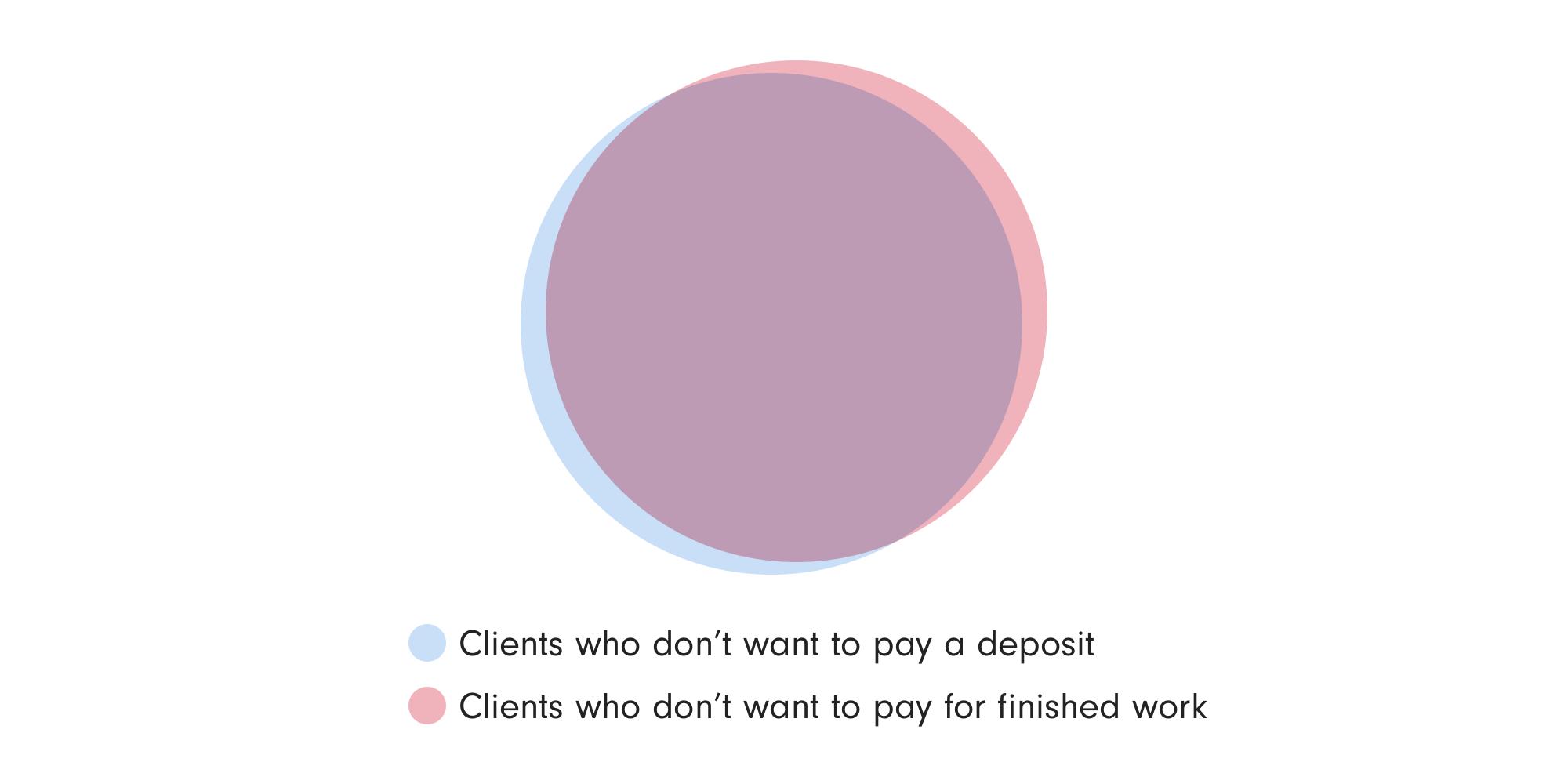 The Venn diagram of freelance misery