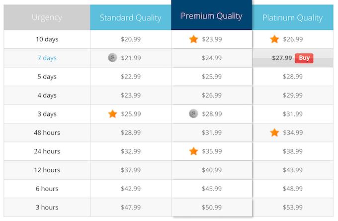 college-paper.org pricing sytem