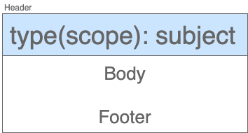 The commit message format according to Angular conventions