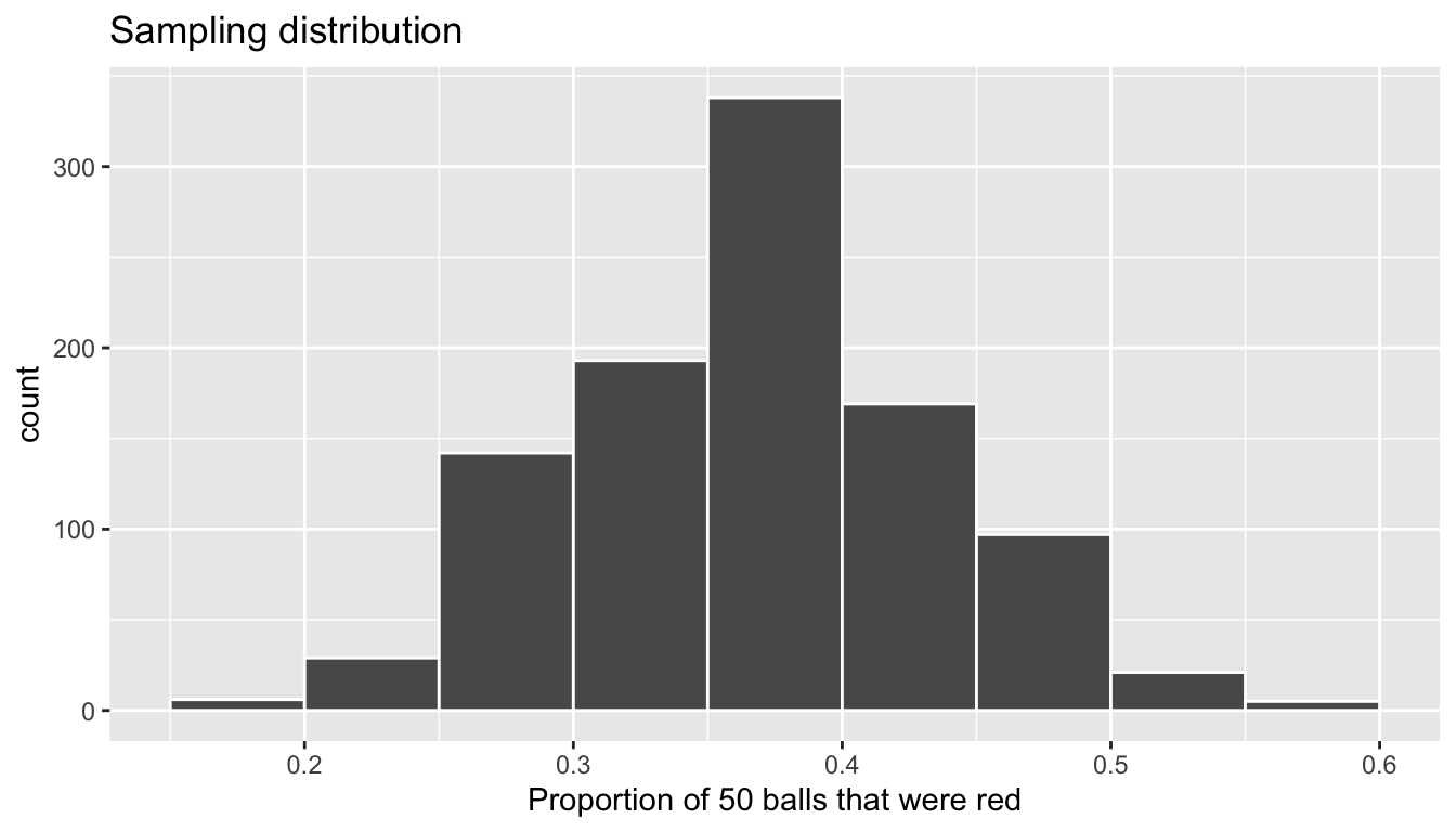 Previously seen sampling distribution of sample proportion red for $n = 1000$.