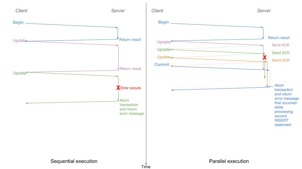 CockroachDB Parallel Statement Execution Error Mismatch