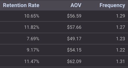 ecommerce shopify metrics