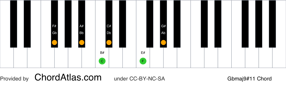 Piano chord chart for the G flat major sharp eleventh (lydian) chord (Gbmaj9#11). The notes Gb, Bb, Db, F, Ab and C are highlighted.