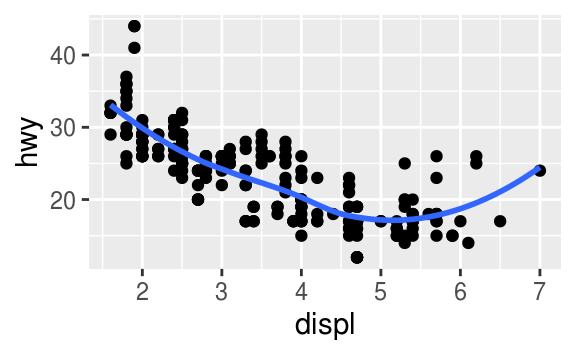 3 Data visualisation   R for Data Science