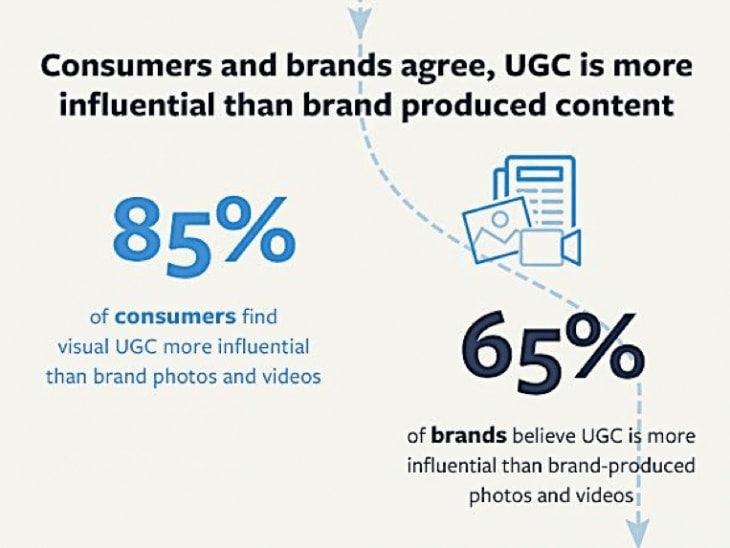 User generated content statistics