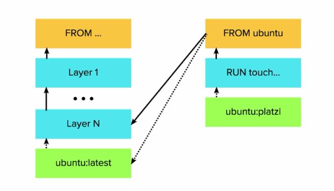 docker build -t ubuntu:platzi .