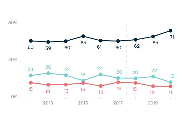 Democracy - Lowy Institute Poll 2020
