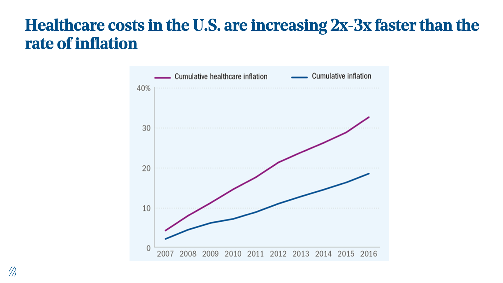 Healthcare costs in the U.S. are increasing 2x-3x faster than the rate of inflation.