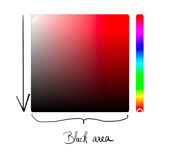 Color picker showing how to get a darker color with brightness
