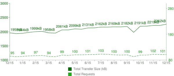 HTTP Archive Stats for 2015