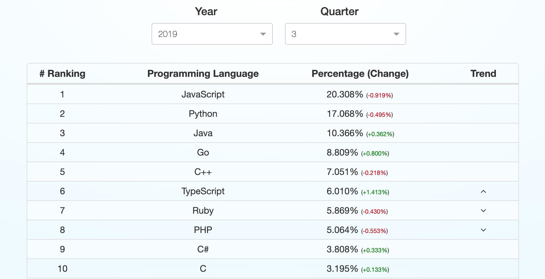 JavaScript Position