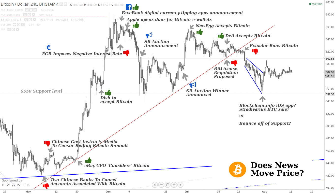 CCN analysis of a Bitstamp price chart that displays how major news events have impacted bitcoin's price causing ups and downs