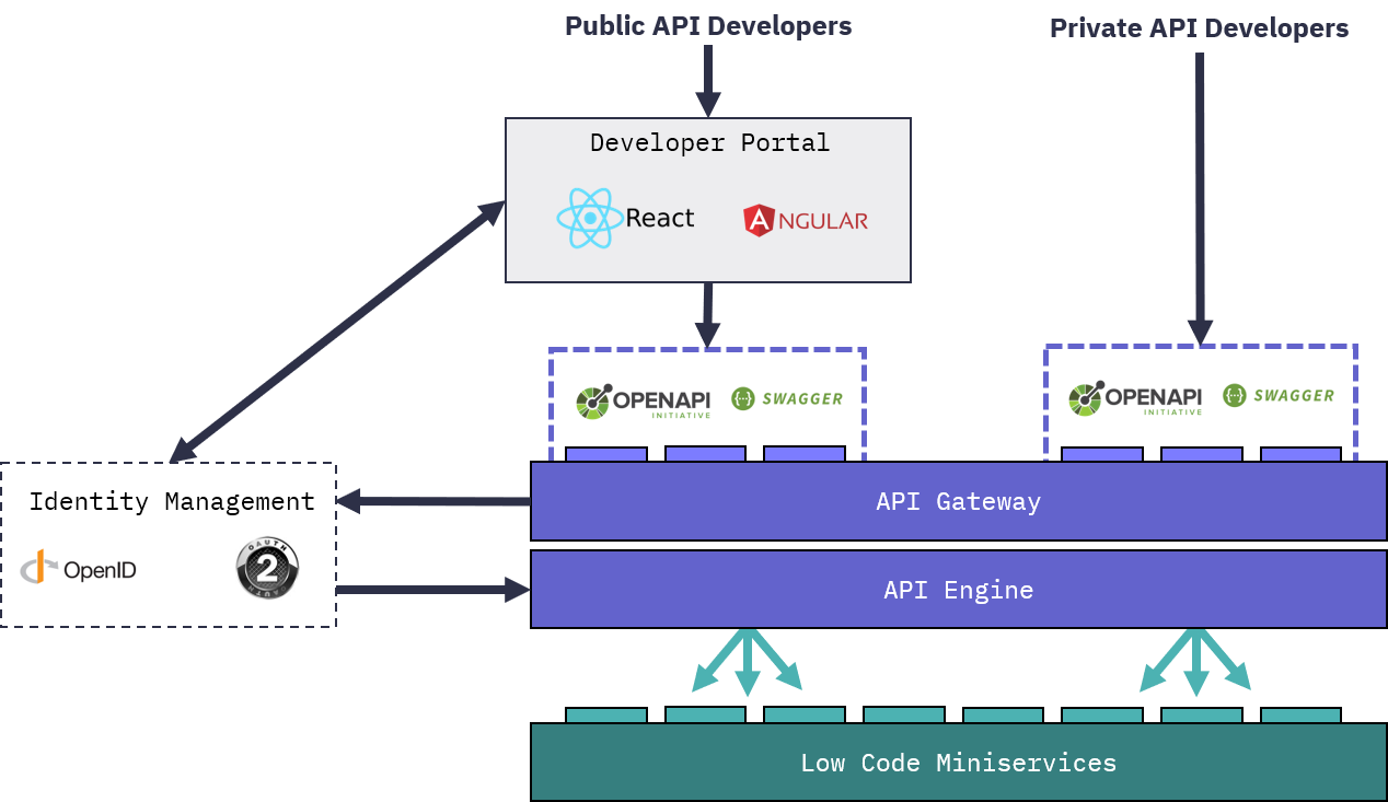Frends and open APIs