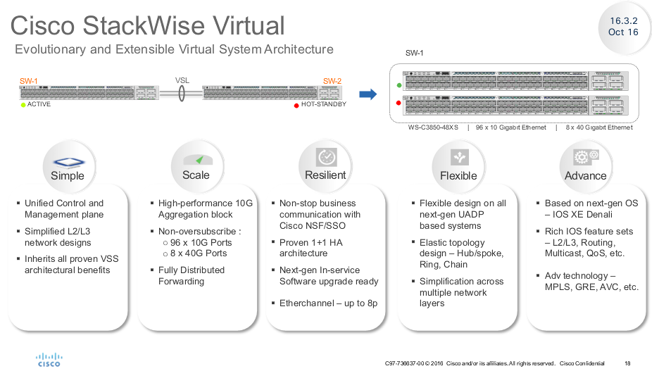 Cisco Stackwise Virtual