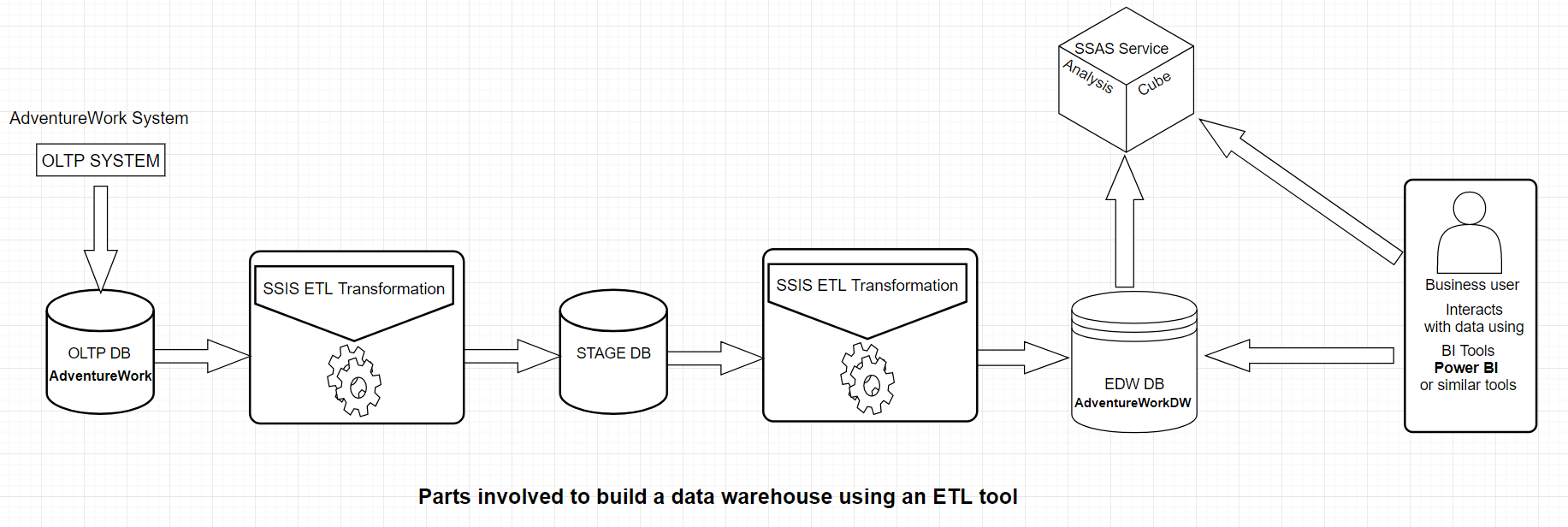 Process flow for building data warehouse with Microsoft SSIS