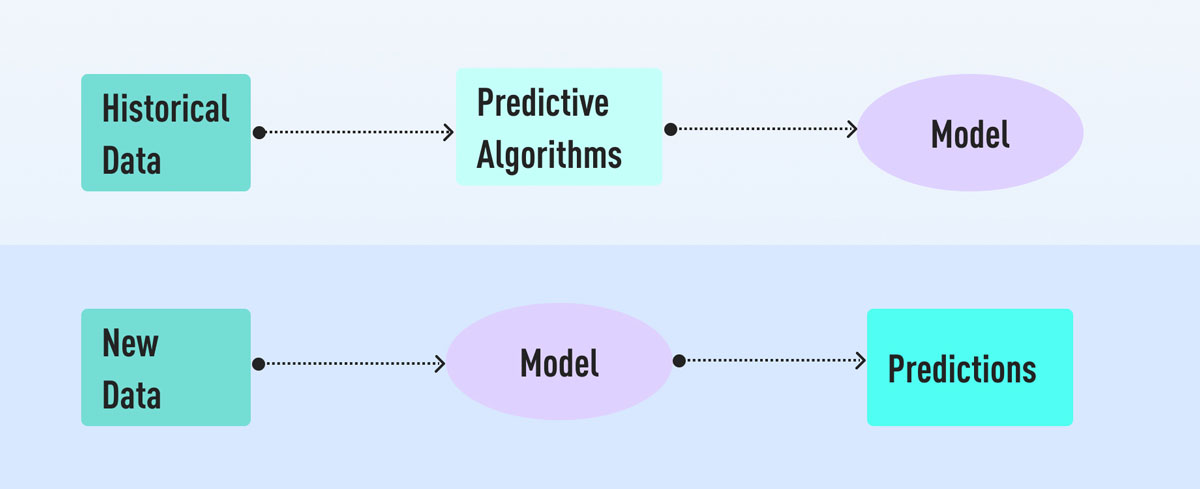A flowchart depicting how historical data can be used to develop predictive algorithms and models, and how models can be used to make predictions for new data