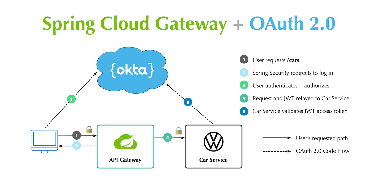 Secure Reactive Microservices with Spring Cloud Gateway