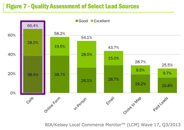 Volgens 66% van het midden- en kleinbedrijf zijn telefonische leads het meest waardevol.