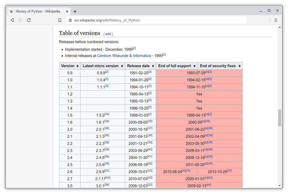 the webpage html table