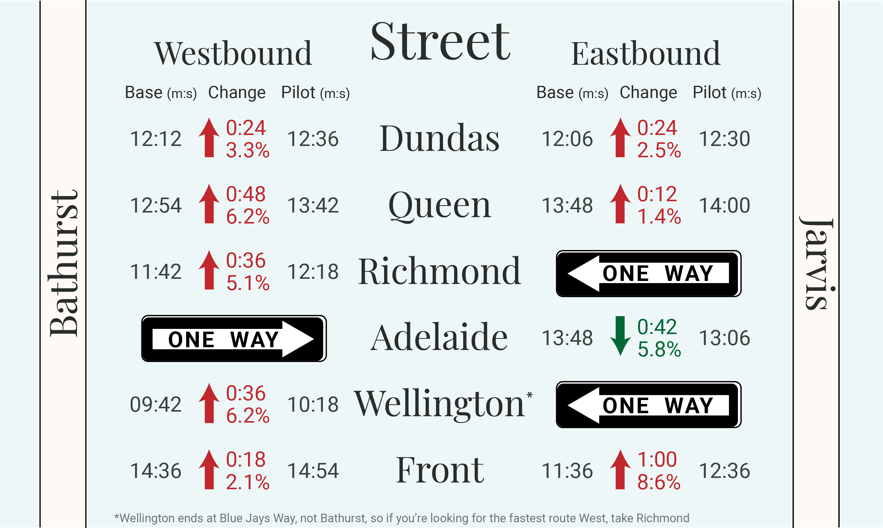 Toronto street travel times infographic.
