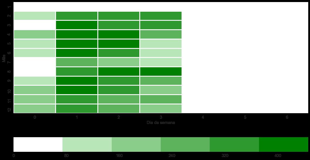 Presença média por dias da semana com o passar de 2017. 0-segunda-feira, 6-domingo.