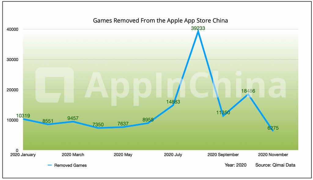 ios delisted games in 2020 chart