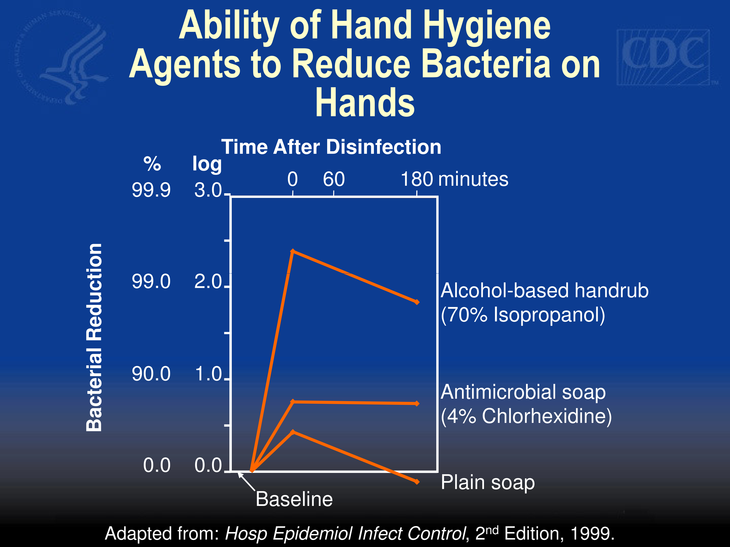 Ability of plain soap, antimicrobial soap, and alcohol-based hand rubs to reduce bacteria on hands over 180 minutes