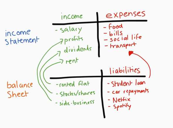 income statement balance sheet