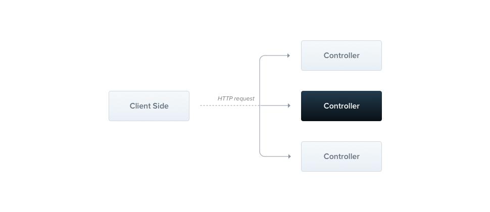 A controller handling an HTTP request
