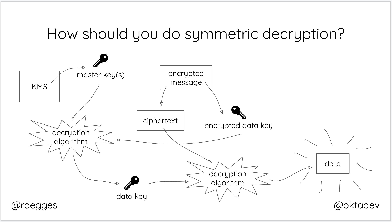 symmetric decryption best practices