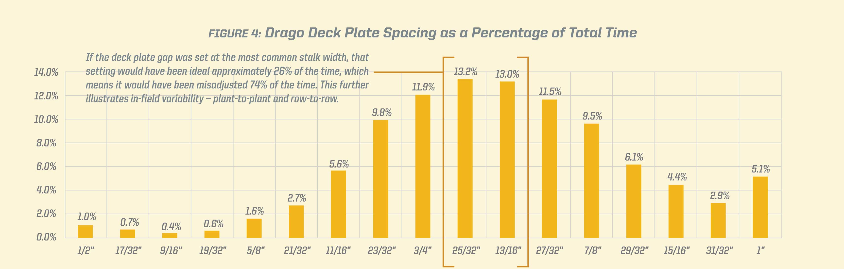 """Drago deck plate gap spacing measurements were also tracked in the field study and shown in 1/32"""" increments."""