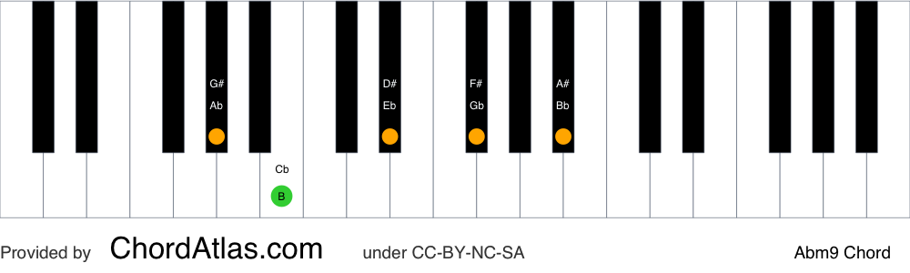 Piano chord chart for the A flat minor ninth chord (Abm9). The notes Ab, Cb, Eb, Gb and Bb are highlighted.