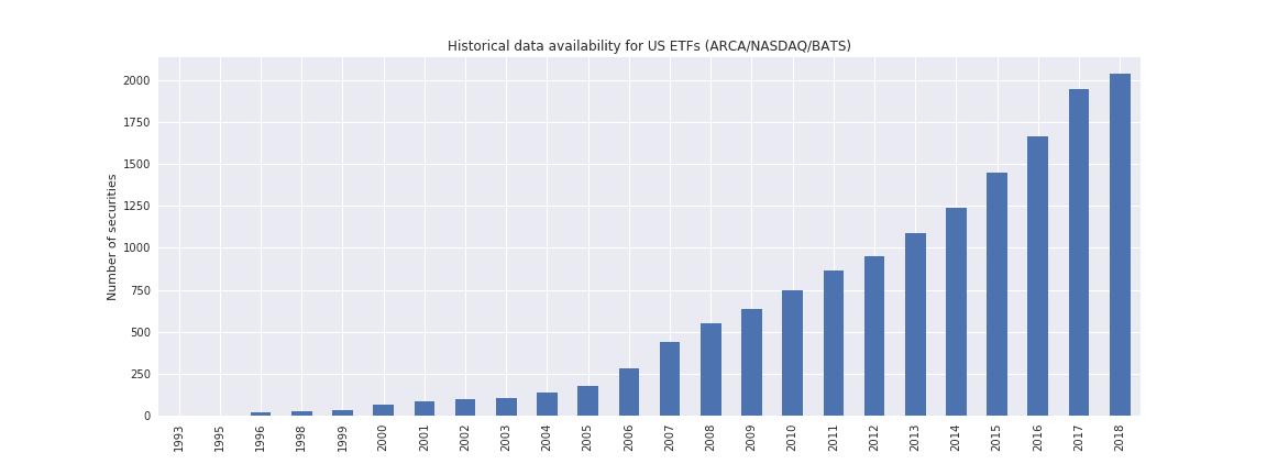 US ETFs