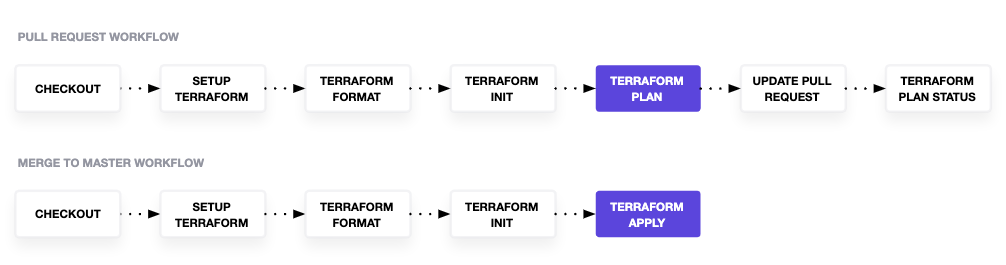 "GitHub Actions workflow. Both workflows completes the following steps: ""Checkout"", ""Setup Terraform"", ""Terraform Format"", ""Terraform Init"". The pull request workflow then completes the following: ""Terraform Plan"", ""Update Pull Request"", and ""Terraform Plan Status"". The merge to master workflow goes directly to the ""Terraform Apply"" step."
