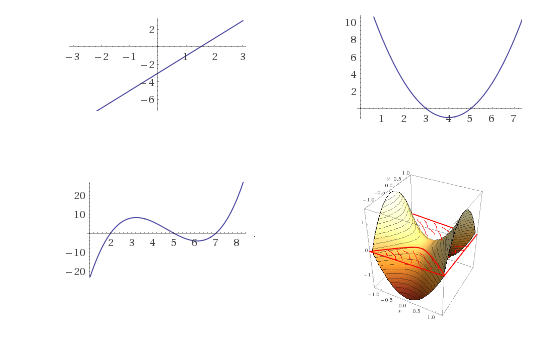 18.4: A degree d curve in one variable can have at most d roots. In higher dimensions, a n-variate degree-d polynomial can have an infinite number roots though the set of roots will be an n-1 dimensional surface. Over a finite field \mathbb{F}, an n-variate degree d polynomial has at most d|\mathbb{F}|^{n-1} roots.